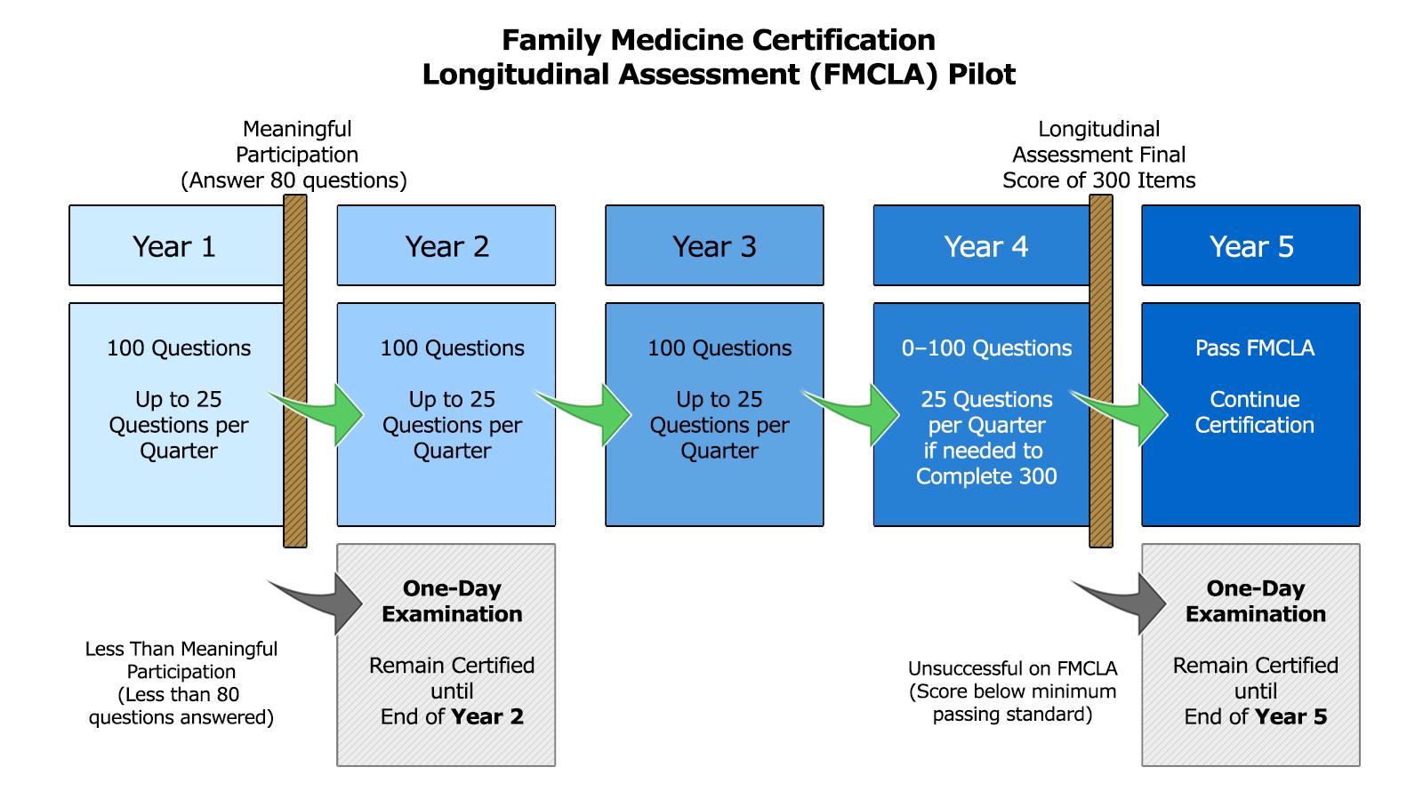 FMCLA Graphic